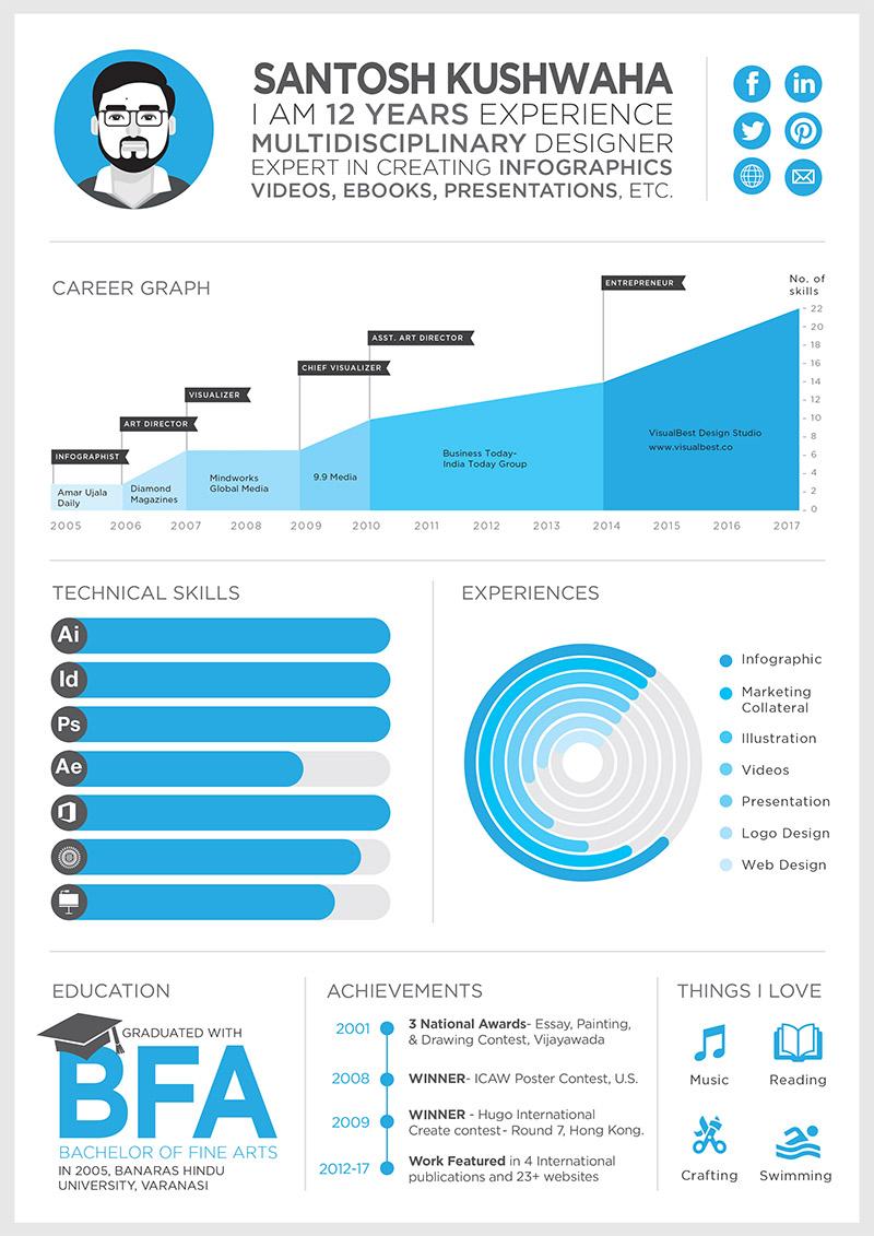 Infographic Resume Design - DasantoshDasantosh